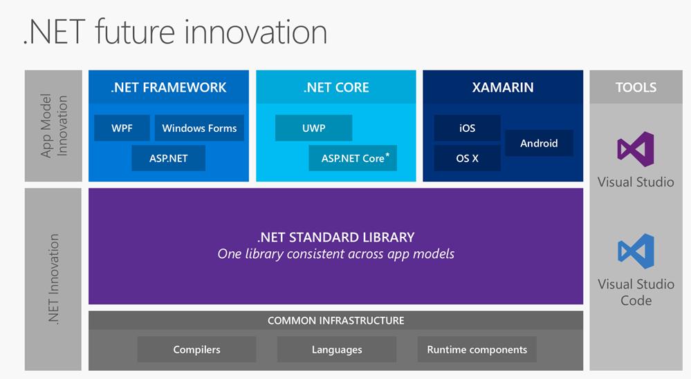 ASP.NET Core 1.0 RC2