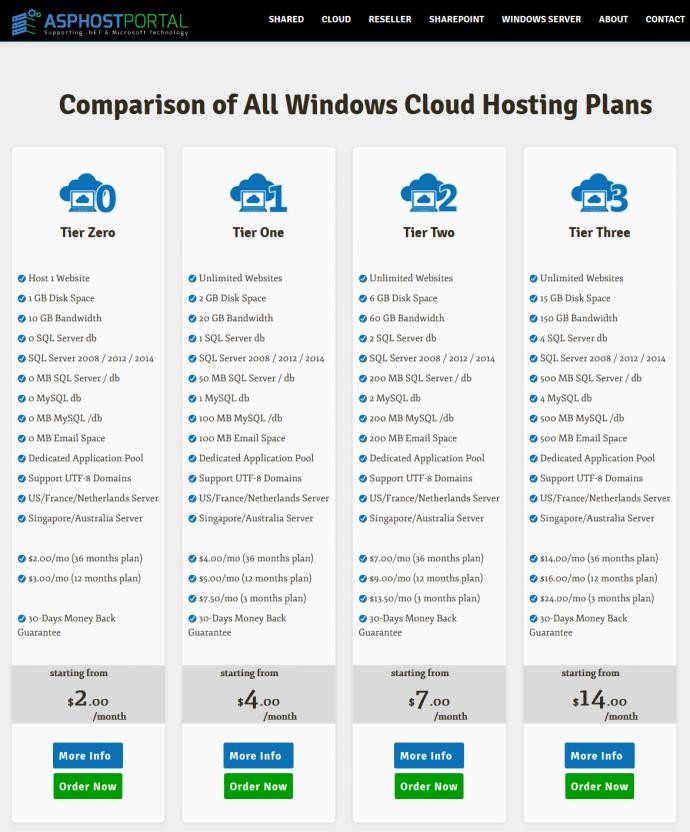 Best Windows Cloud Hosting Plan