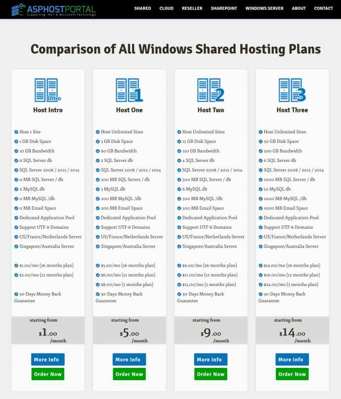 Best Windows Hosting Recommendation